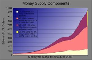 M3 Money Supply (USA)